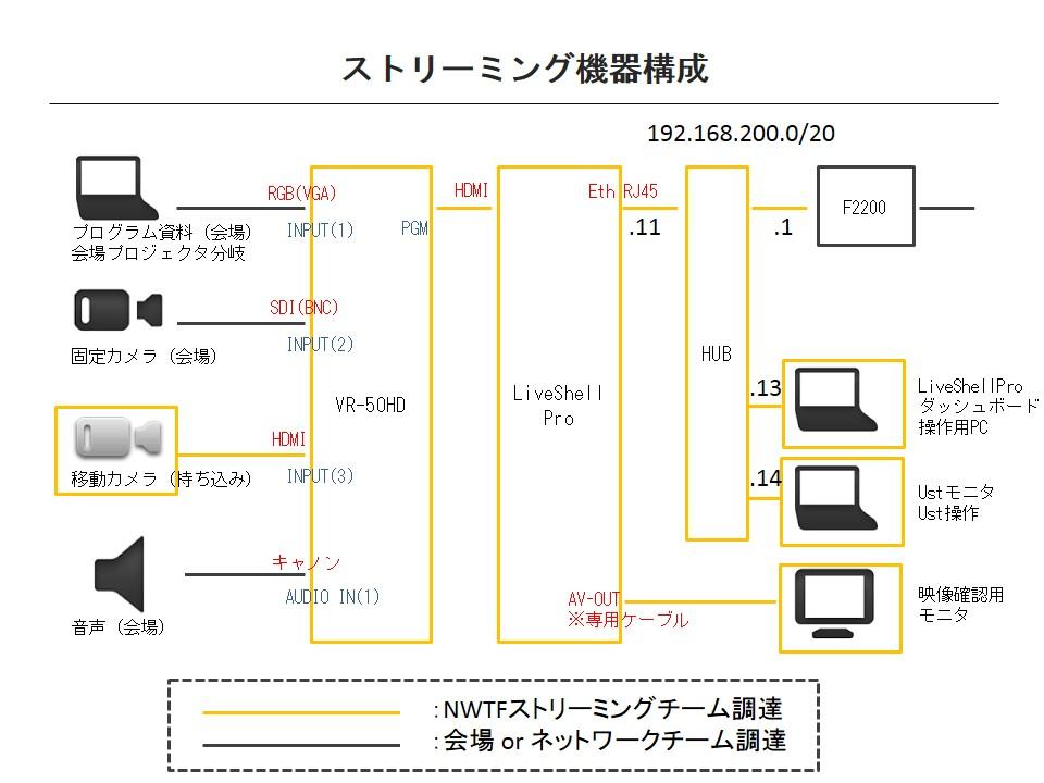 図4: ストリーミング機器構成図