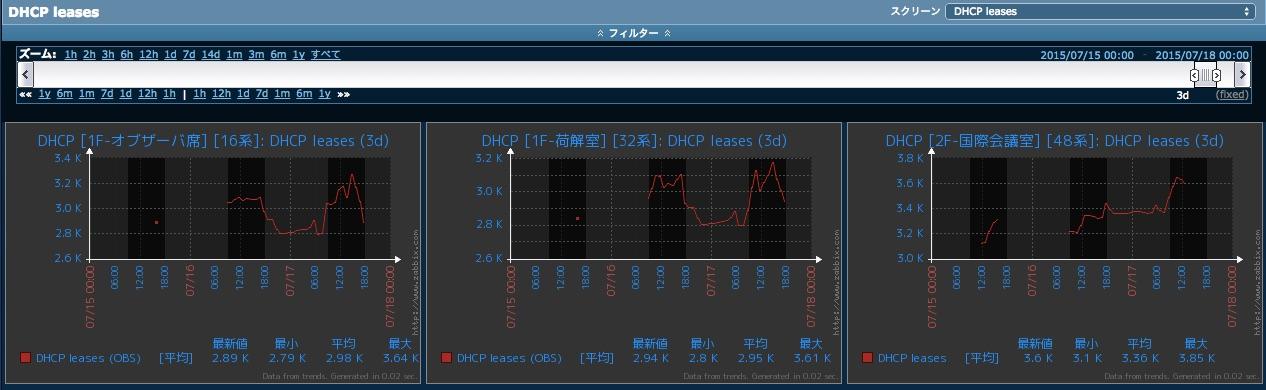 図5: DHCPリース数