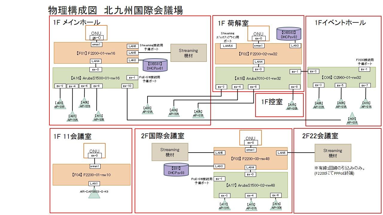 図1: JANOG36NW物理構成図